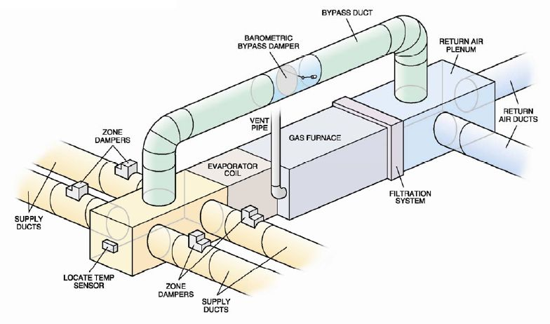 Home Air Home Air Duct Design